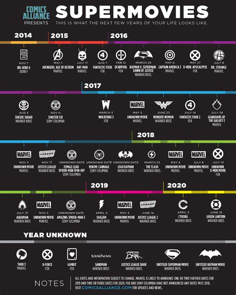 film marvel timeline that s a lot timeline of 29 upcoming superhero movies