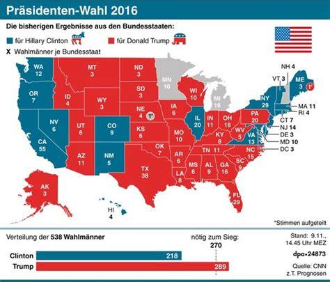 Ergebnis Us Wahl 2016 Aktueller - wird pr 228 sident entwicklungen und reaktionen zur us