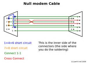 standard serial cable pinout standard circuit and schematic wiring diagrams for you stored