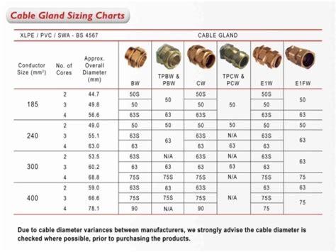 Skun Ring O 5 5 6 Kabel 6mm cable gland sizing charts swa