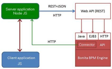 node js tutorial rest api bunny spawner a node js and bonita bpm exle with