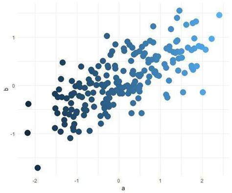 ggplot nice themes pretty scatter plots with ggplot2 r bloggers