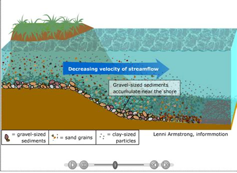 bed load definition river processes the british geographer