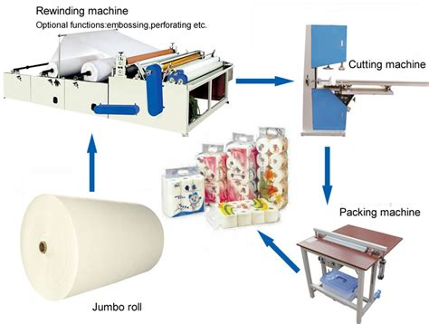 How To Make Paper Machine - toilet paper machine for sale ean tissue machinery company