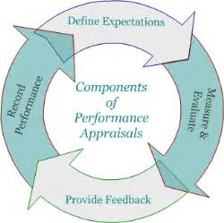 Braking System Components And Performance Standards Logisticshrm2012 Performance Appraisal
