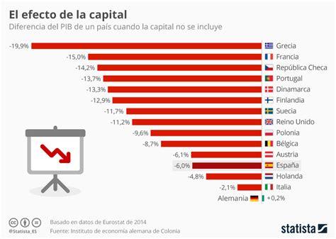 el peso de los gr 225 fico el peso de las capitales en la econom 237 a statista