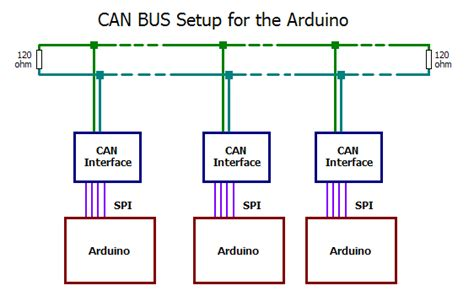 1x arduino mcp2515 1mhz can 2 0b module tja1050