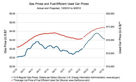 Used Prices by Rising Gas Prices Will Sticker Shock For Used Car