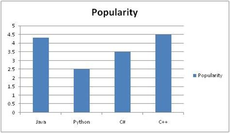 tutorialspoint graph histograms introduction