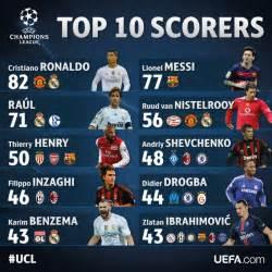 Top 10 m 225 ximos goleadores hist 243 ricos de la uefa champions league