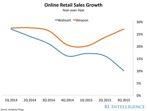 walmart vs amazon online sales business insider walmart is underperforming in this one key area business insider