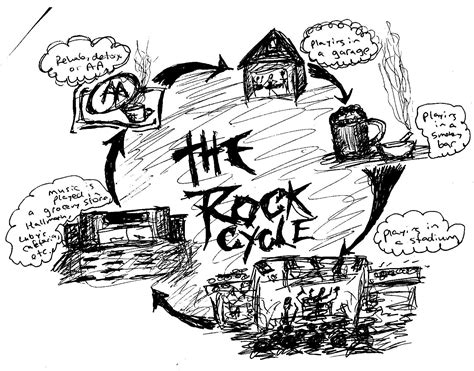 rock cycle coloring pages coloring pages