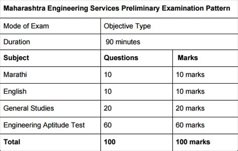 new pattern of engineering services examination maharashtra engineering services exam 2017 download