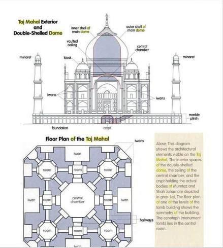 Taj Mahal Garden Layout The Taj Mahal Subratachak