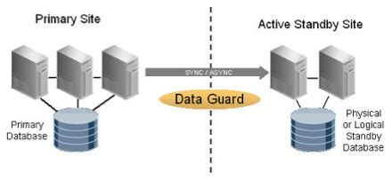 oracle 11g data guard architecture diagram business continuity for ebs using oracle 11g physical