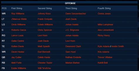 chicago bears fan site chicago bears offensive depth chart take 1 goggles
