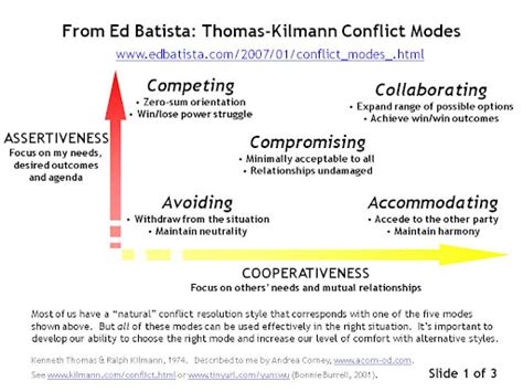 how do you deal with conflict use of the kilmann conflict mode inventory in mediation