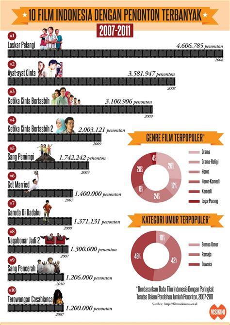 film indonesia genre hot 25 best infografis hoi images on pinterest infographics