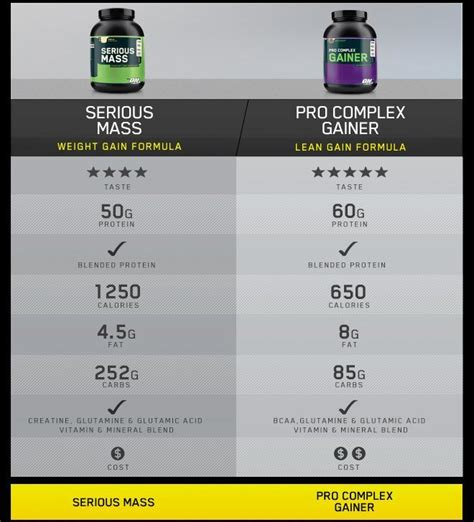 Best Quality Serious Mass 12lbs Optimum Nutrition On Penambah Berat optimum nutrition serious mass 6lbs chocolate gainer protein weight bulking whey ebay