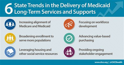 medicaid and long term services and supports a primer the henry j state trends in the delivery of medicaid long term