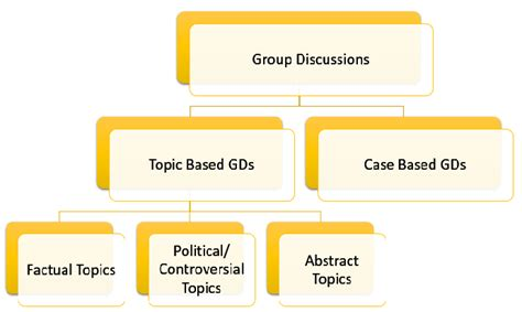Common Topics For Discussion For Mba by Discussion Tips How To Approach Various Types Of