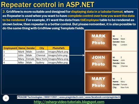 tutorial asp net html sql server net and c video tutorial part 60 repeater