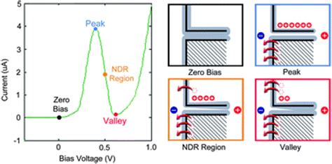 laser diode differential resistance asymmetrically gated graphene self switching diodes as negative differential resistance devices