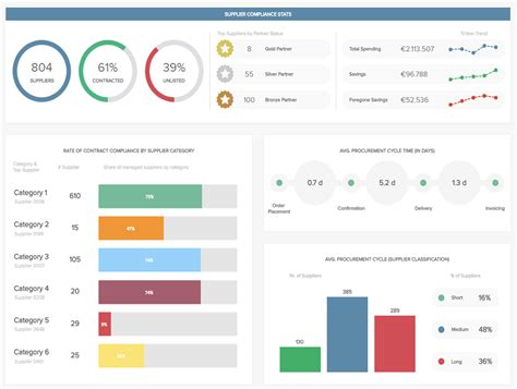 supplier kpi template procurement dashboards exles templates for better