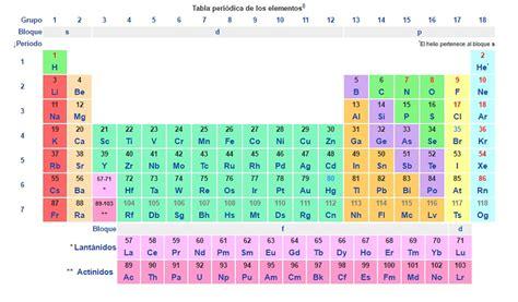 html imagenes en tablas 191 para qu 233 sirve una tabla peri 243 dica muda para los