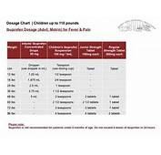 Dosage Chart Children Up To 110 Pounds Ibuprofen Advil