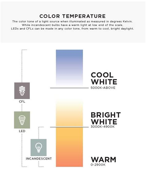 led color temperature chart how to buy led lighting ideas advice ls plus