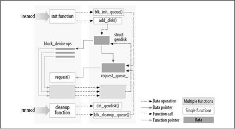 tutorial linux kernel module linux device drivers part 1 bhavyanshu s blog