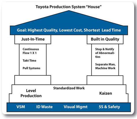 Toyota Management System B 237 Quyết Gi 250 P Toyota Trở Th 224 Nh H 227 Ng 244 T 244 H 224 Ng đầu Thế Giới