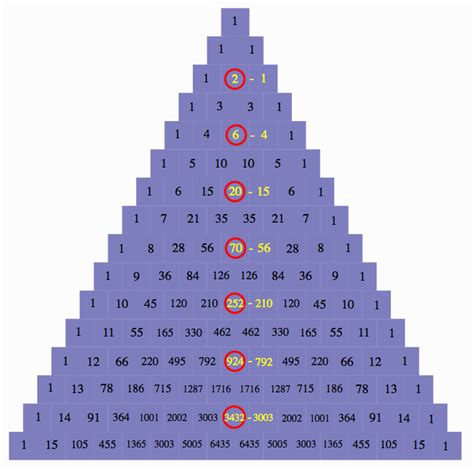 triangle pattern numbers number patterns in pascal s triangle pictures to pin on