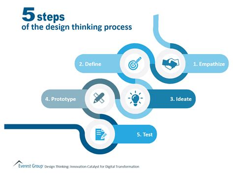 design thinking process steps 5 steps in the design thinking process market insights