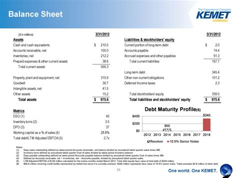 sle of balance sheet graphic