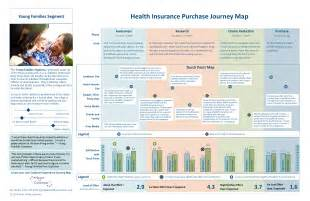 map insurance customer journey map the top 10 requirements of