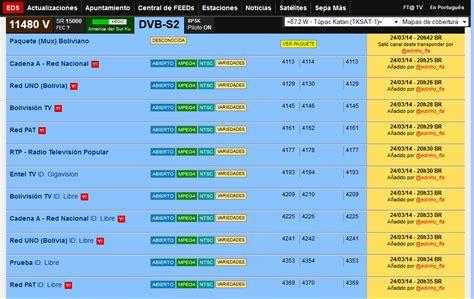 lista de canales iks 61w tv servidor amazonas iks privado lista de canales abriendo con iks en satelite amazonas