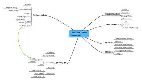 to kill a mockingbird major themes to kill a mockingbird abitur 2010 wiki