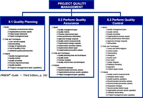 project quality management plan template pmbok quality in project management a practical look at chapter