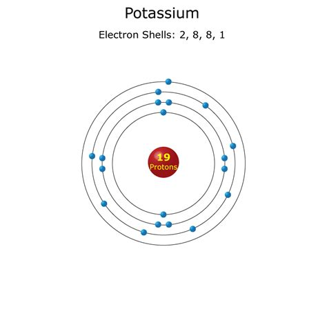 diagram of potassium atom glow in the diagram jelly diagram elsavadorla
