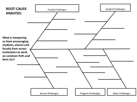 root cause analysis template root cause analysis template
