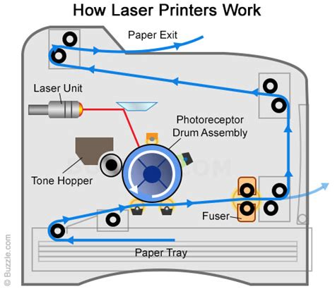 how does color work how does a laser printer work