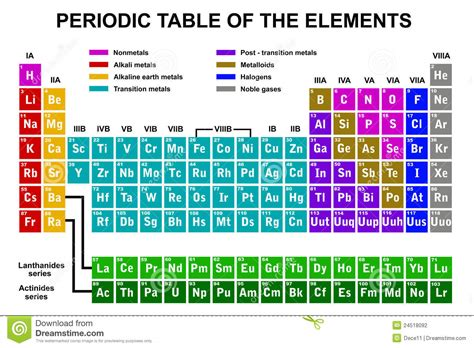 periodic table of the elements stock photography image