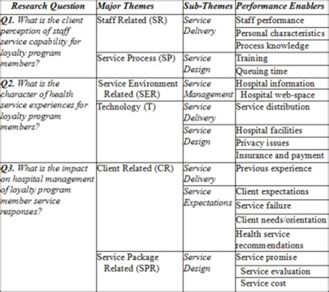 reporting themes in qualitative research internet scientific publications