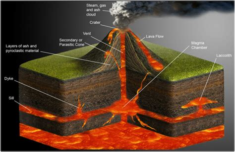 diagram of volcanoe volcano eruption definition types and causes volcano