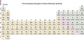 Periodic Table With Ionization Energy 6 5 Periodic Variations In Element Properties Chemistry