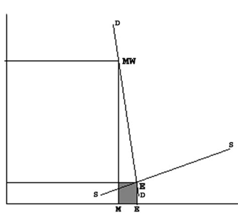 marginal productivity theory of distribution diagram the marginal productivity theory debate labor labour
