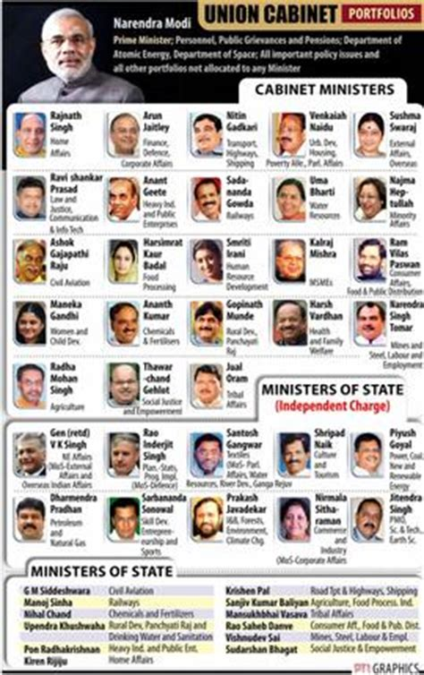 list of cabinet ministers their portfolios business line