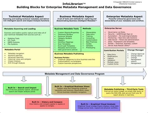 Brian Brewermetadata Management Data Governance Best Practices Data Governance Roadmap Template